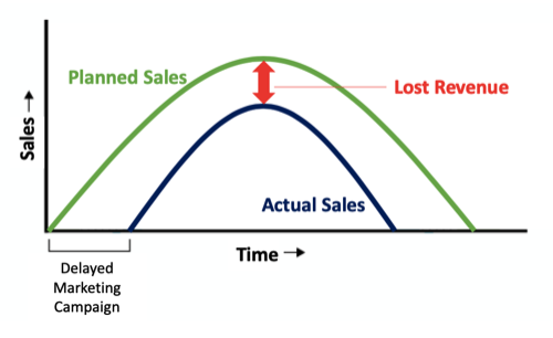planned vs actual sales