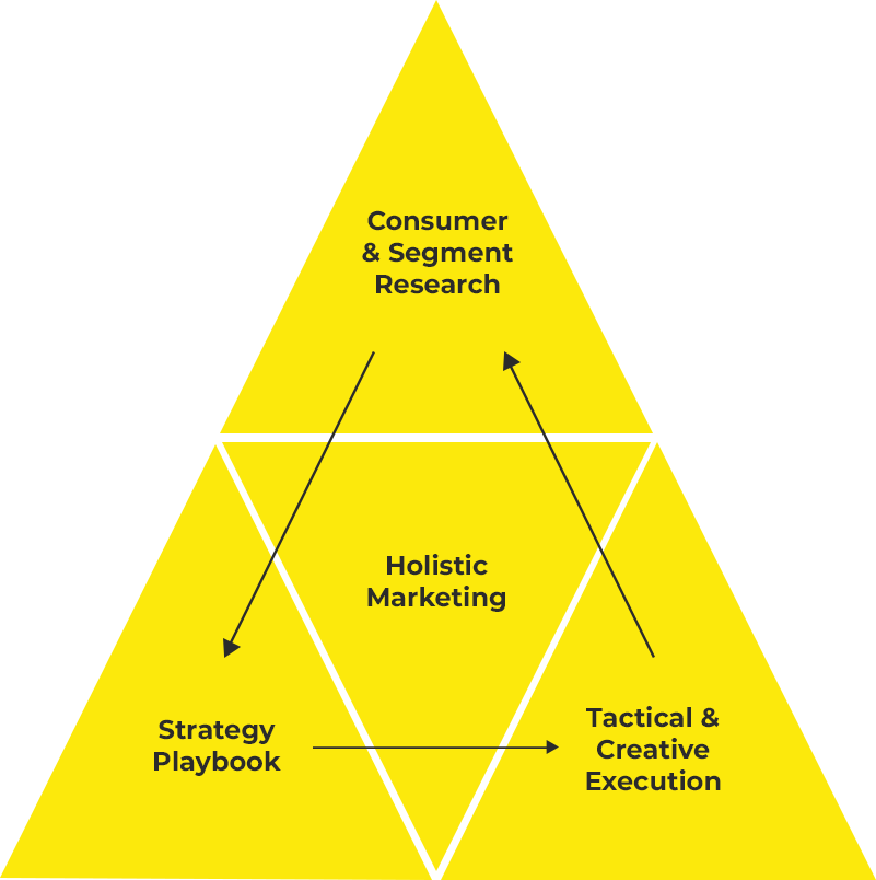 holistic marketing triangle
