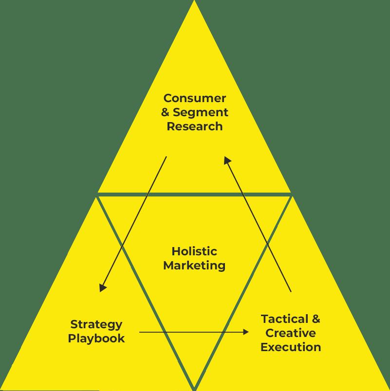 holistic marketing triangle